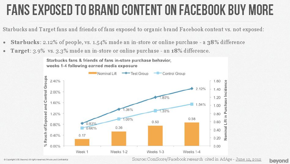 Fans exposed to brand content on Facebook buy more