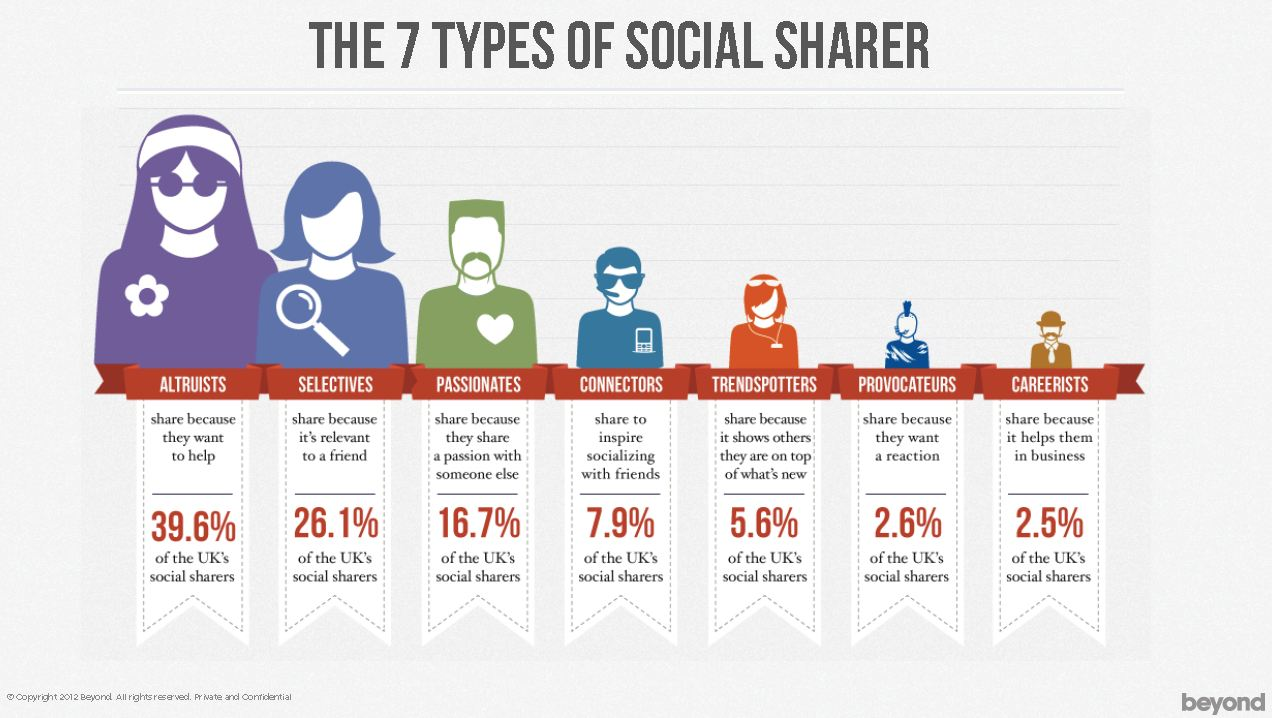 The 7 Types of Social Sharer