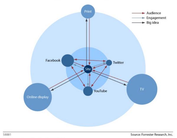 traffic flow for brand ecosystem