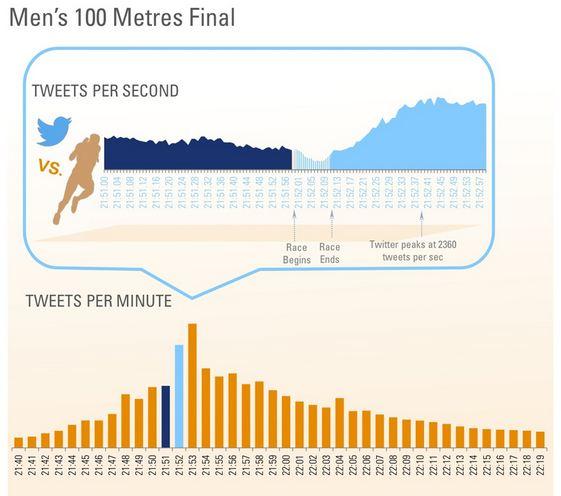mens 100m final tweets