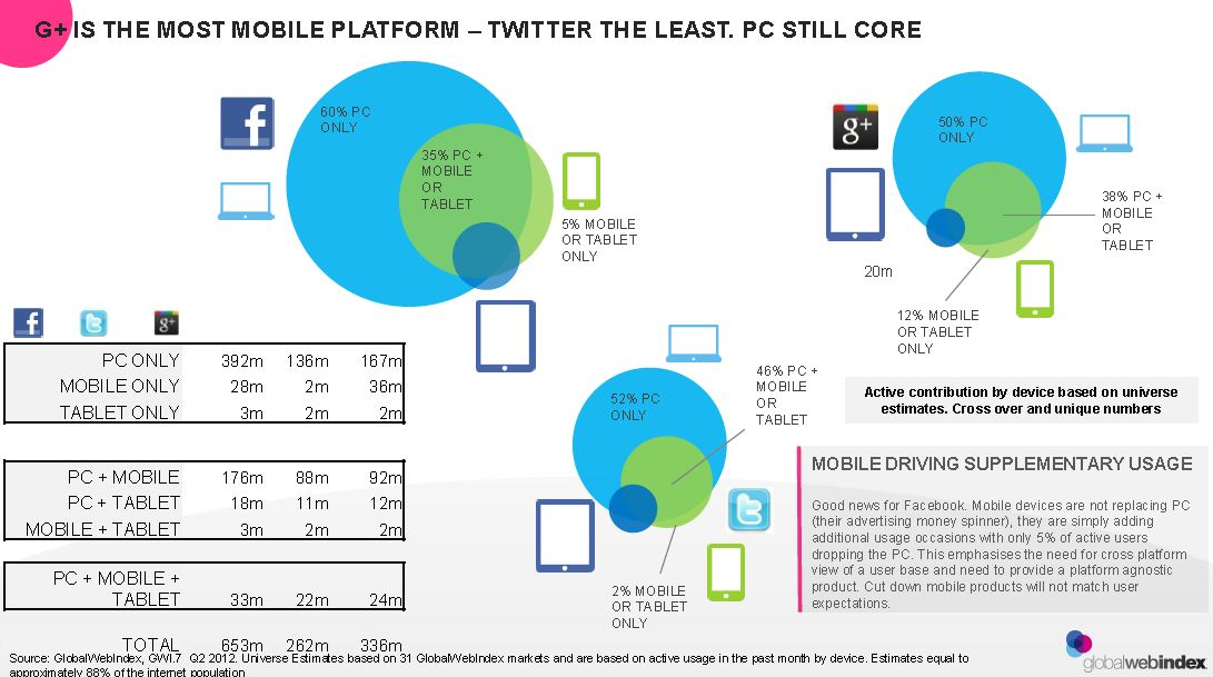 Social Platforms on Mobile
