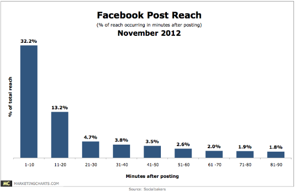 Facebook Posts Get Half Their Reach Within 30 Minutes of Being Published