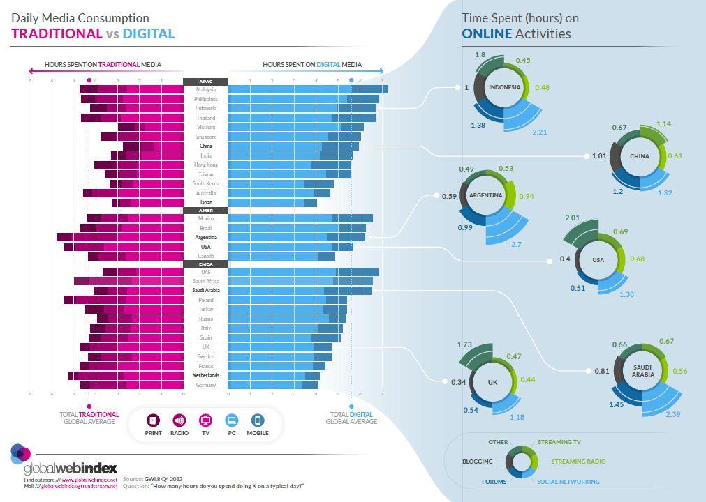 Digital Media Vs Traditional Media Consumption